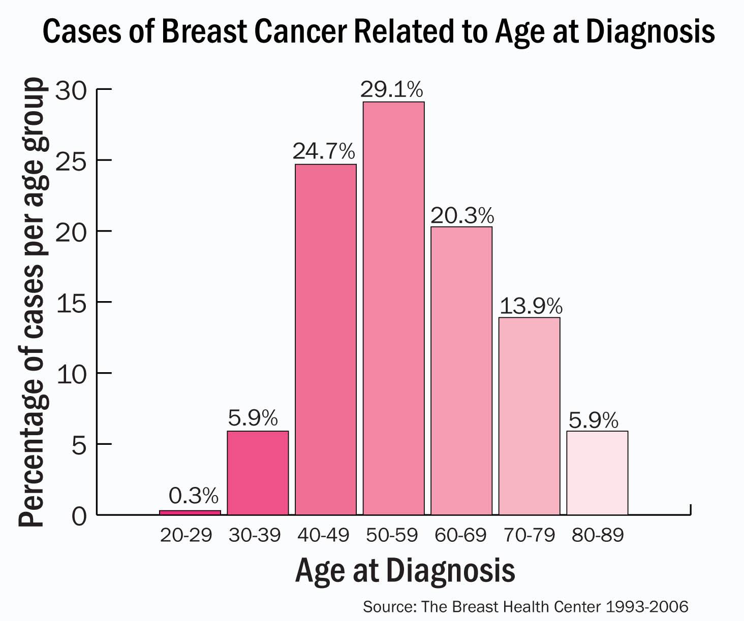 Breast cancer longevity illusion